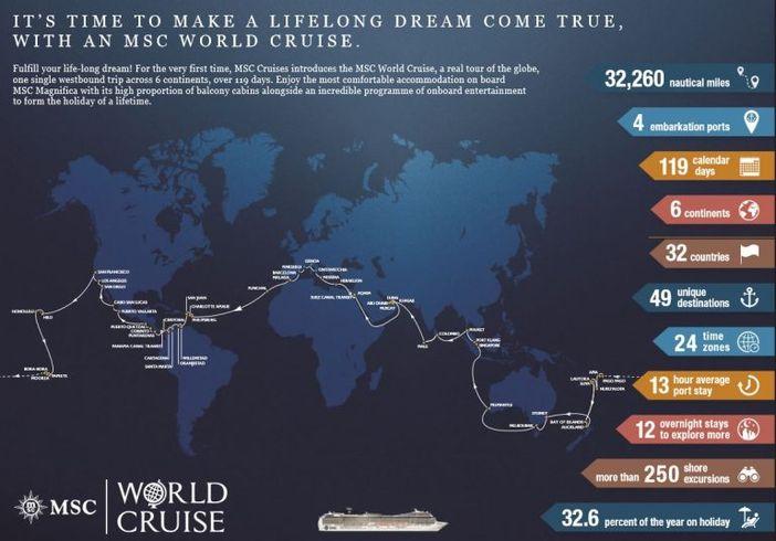 MSC World cruise chart