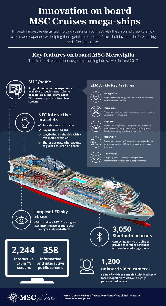 MSC for Me Infographic